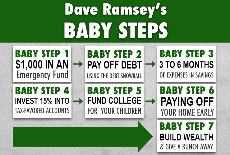 Financial Freedom Baby Step 2 Revisited Support4business